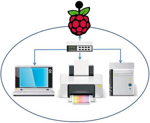 Lan Netzwerk mit PI