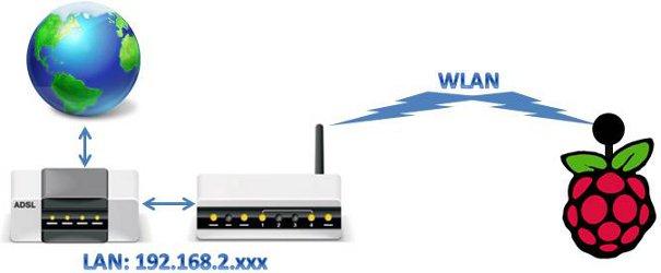 Raspberry PI kommt mittels WLAN ins Internet